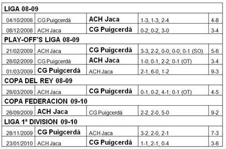 Quadre resultats ACHJ - CGP 2008-2009-2010